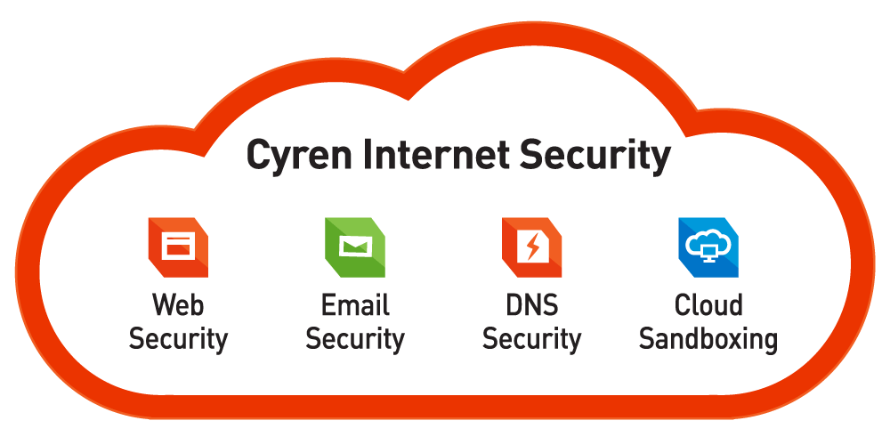 Cyren Internet Security